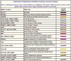 component electrical wire colour codes older for how to read a in
