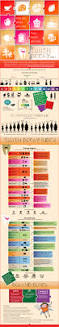 the tooth decay index infographics pinterest dental and