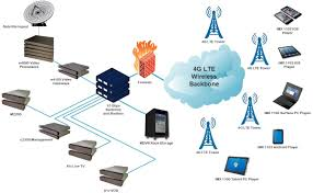 home wireless network design diagram diagrams matrixcloud wireless iptv network diagram matrixstream