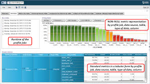 Data Quality Analyst Job Description Data Governance Series Share Dataflux Data Quality Profiling