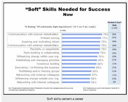 search resume you need to include soft skills market