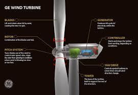 wind turbines ge renewable energy