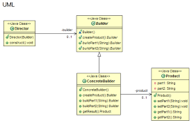 builder pattern in java 8 what are the advantages of builder pattern of gof software