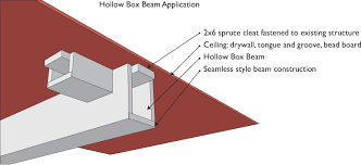 box beam hollow timber systems