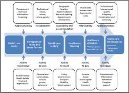 N Home Health Care by Patient Centred Access To Health Care Conceptualising Access At