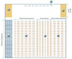 warehouse layout factors warehouse layouts theory and exles interlake mecalux