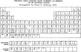 Periodic Table Changes Periodic Table Day