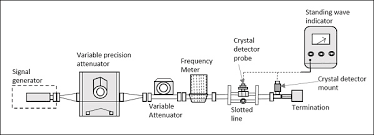 microwave engineering measurement devices