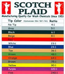 Scotch Plaid Scotch Plaid Hyrominder Tip Ratio Chart
