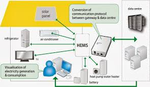 design of home automation network based on cc2530 wireless ieee projects january 2014