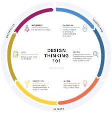 Design Options For Home Visiting Evaluation Design Thinking 101