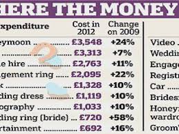 how much does an engagement ring cost wedding rings average engagement ring cost 2016 how much does a