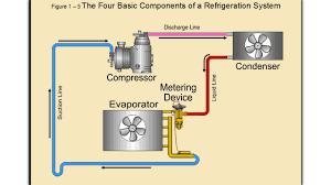 online hvac training commercial refrigeration youtube