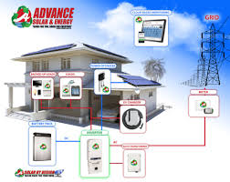 energy efficient home energy efficient home advance solar and spa