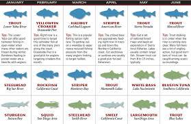 Smith Mountain Lake Fishing Map 2017 California Fishing Forecast Game U0026 Fish