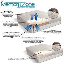 100 home design 5 zone memory foam reviews amerisleep