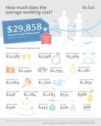 wedding costs average wedding budget this is use as a