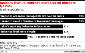 Blockers Uk Education Key To Re Engaging Ad Blockers In The Uk Emarketer