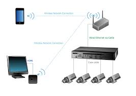 how to create cctv network diagram example apple tv airplay camera