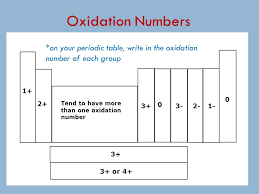 Oxidation Numbers On Periodic Table The Periodic Table Ppt Video Online Download
