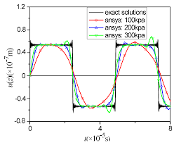 micromachines free full text analysis of dynamic properties of
