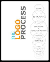 design a logo process secrets to designing phenomenal logos
