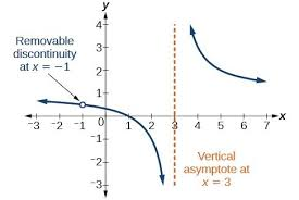 rational functions lumen learning college algebra