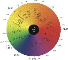 color wheel u0026 pigment chart simply organic beauty