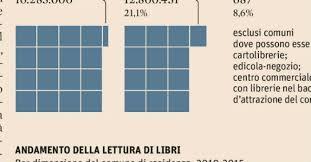 libreria sole 24 ore senza librerie 13 milioni d italiani