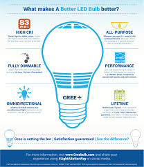 Cree 100 Watt Led Light Bulb by Cree Delivers New And Better Led Bulb