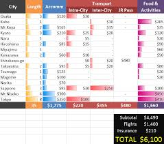 hyperdia japan rail search apk japan trip summary tips itinerary budget transport language