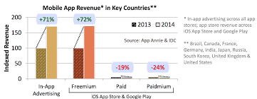 how to determine the right price for your mobile app