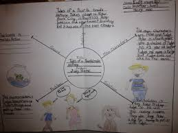 Samples Of Book Report Making Connections With Room 209 Book Report Sample Check It Out