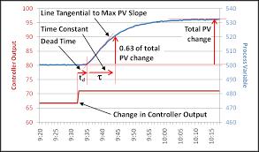 dead time versus time constant control notes