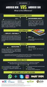 android developer kit android ndk vs android sdk infographic 2017 android xcommunity