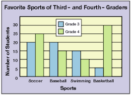 collection of solutions double bar graph worksheets grade 5 with
