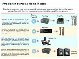 wattage for stereo and home theaters explained turbofuture
