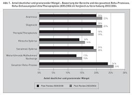 Aok Bad Kreuznach Medizinischer Dienst Der Krankenversicherung Rheinland Pfalz