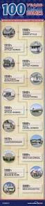 different style of houses 17 beste ideer om different styles of houses på pinterest