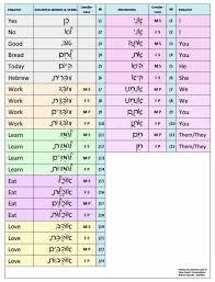 Hebrew Worksheets Writing Hebrew K A Yuma Havurah