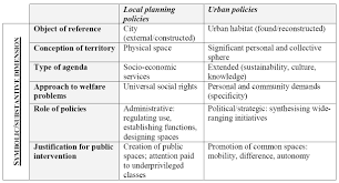 culture and urban policies dynamics and effects of cultural third