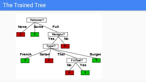 decision trees for machine learning