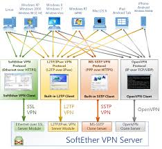 1 Ultimate Powerful Vpn Connectivity Softether Vpn Project