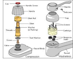 Kitchen Faucet Parts Bathroom Faucet Parts Infographics Charts Graphs Pinterest