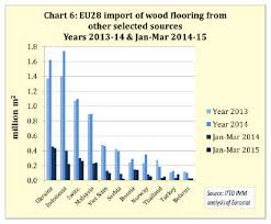 europe timber market uk timber wood products prices