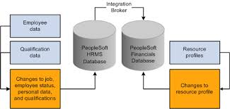 peoplesoft hrms tables list application message subscriptions that integrate with peoplesoft hrms