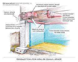 crawl space ventilation fan ventilating crawl spaces the wrong way and the right way