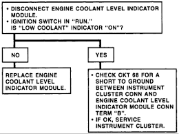 Coolant Light What Would Cause The Low Coolant Light To Flash When There
