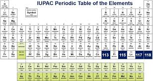 Elements In The Periodic Table Periodic Table Gets Four New Chemical Elements Market Business News