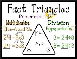 math fact families multiplication division multiplication and division fact family poster by kania tpt